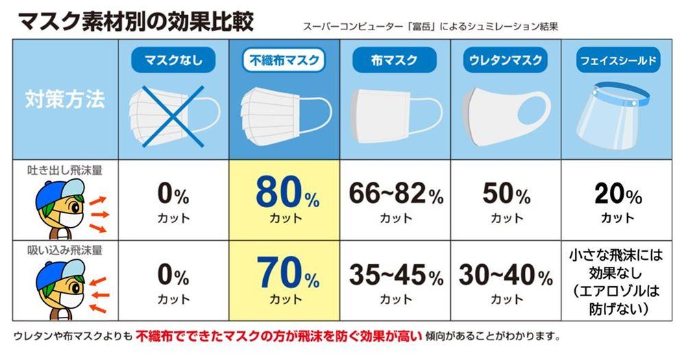マスク種類別の効果比較表